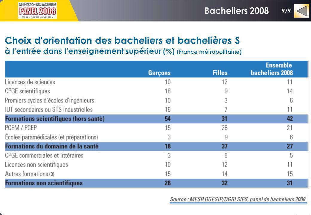 Choix d'orientation des bacheliers et bachelières S à l'entrée dans l'enseignement supérieur (%) (France métropolitaine) 9/9