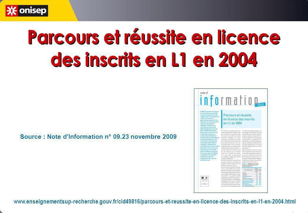 Source : Note d'Information n° 09.23 novembre 2009 www.enseignementsup-recherche.gouv.fr/cid49816/parcours-et-reussite-en-licence-des-inscrits-en-l1-e
