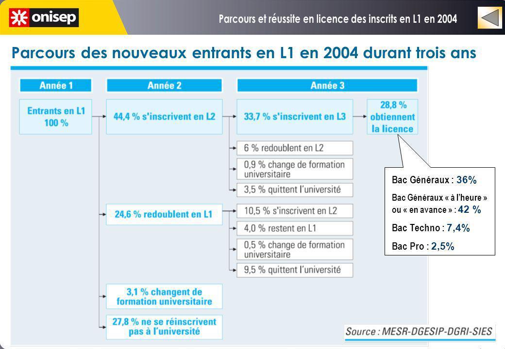 Parcours des nouveaux entrants en L1 en 2004 durant trois ans Bac Généraux : 36% Bac Généraux « à lheure » ou « en avance » : 42 % Bac Techno : 7,4% B