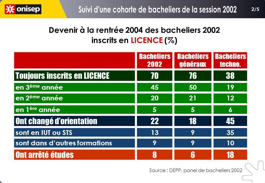 Bacheliers 2002 Bacheliers généraux Bacheliers techno. Toujours inscrits en LICENCE707638 en 3 ème année455019 en 2 ème année202112 en 1 ère année556