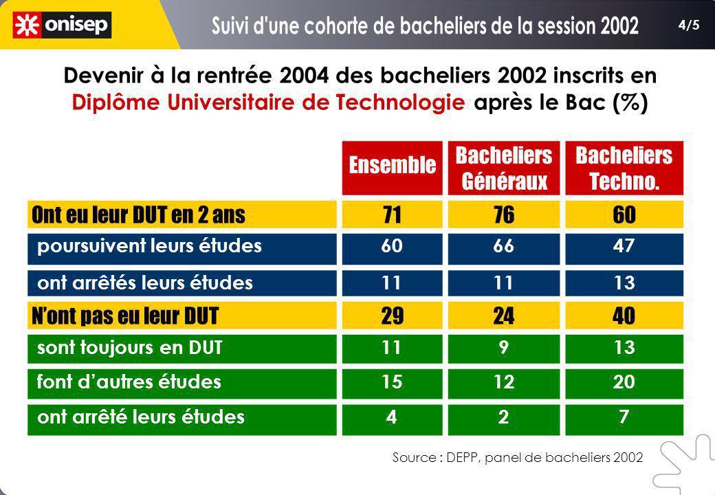 Devenir à la rentrée 2004 des bacheliers 2002 inscrits en Diplôme Universitaire de Technologie après le Bac (%) Source : DEPP, panel de bacheliers 200