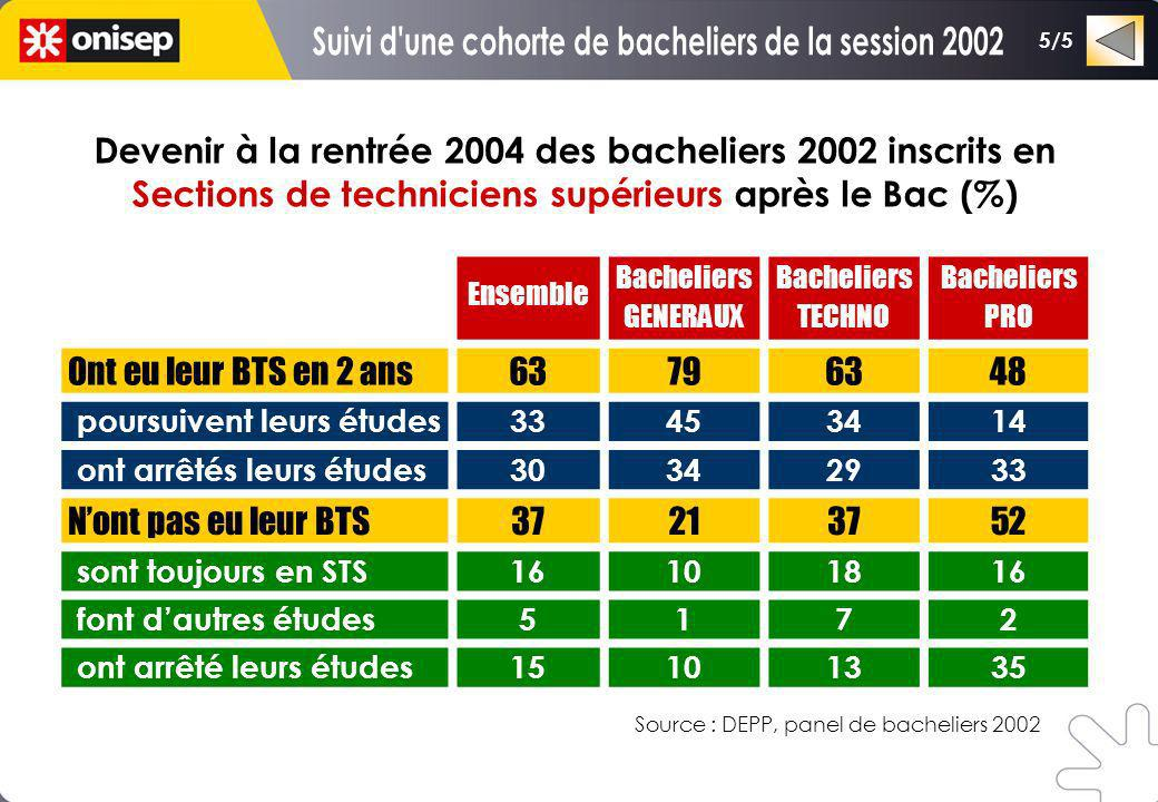 Devenir à la rentrée 2004 des bacheliers 2002 inscrits en Sections de techniciens supérieurs après le Bac (%) Ensemble Bacheliers GENERAUX Bacheliers