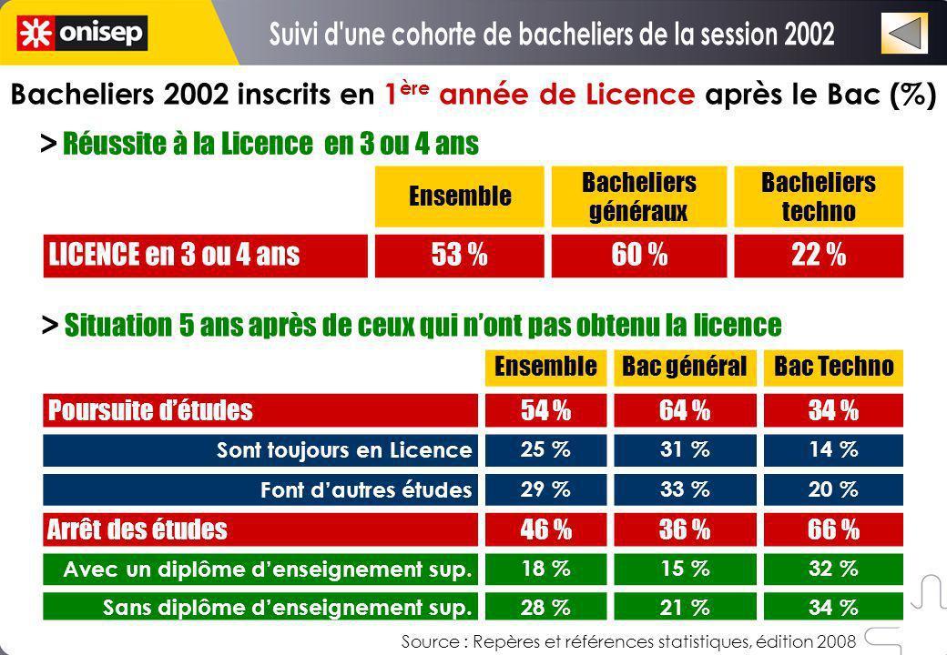 Bacheliers 2002 inscrits en 1 ère année de Licence après le Bac (%) Ensemble Bacheliers généraux Bacheliers techno LICENCE en 3 ou 4 ans53 %60 %22 % >