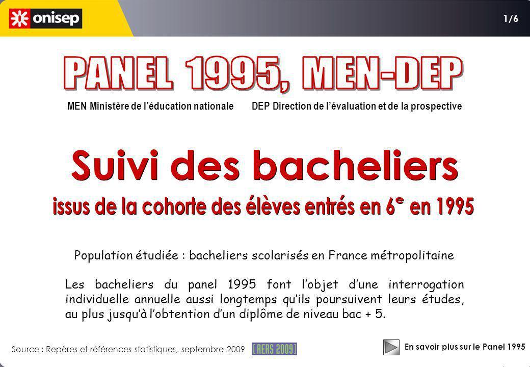 MEN Ministère de léducation nationale DEP Direction de lévaluation et de la prospective Population étudiée : bacheliers scolarisés en France métropoli