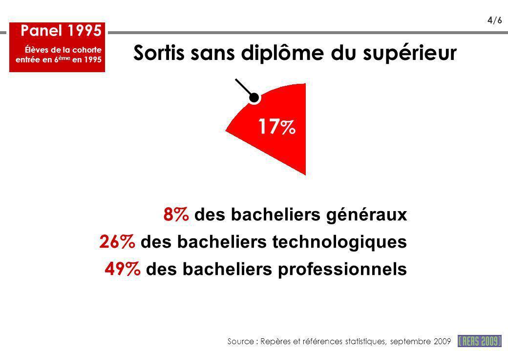 17 % Sortis sans diplôme du supérieur 8% des bacheliers généraux 26% des bacheliers technologiques 49% des bacheliers professionnels Panel 1995 Élèves