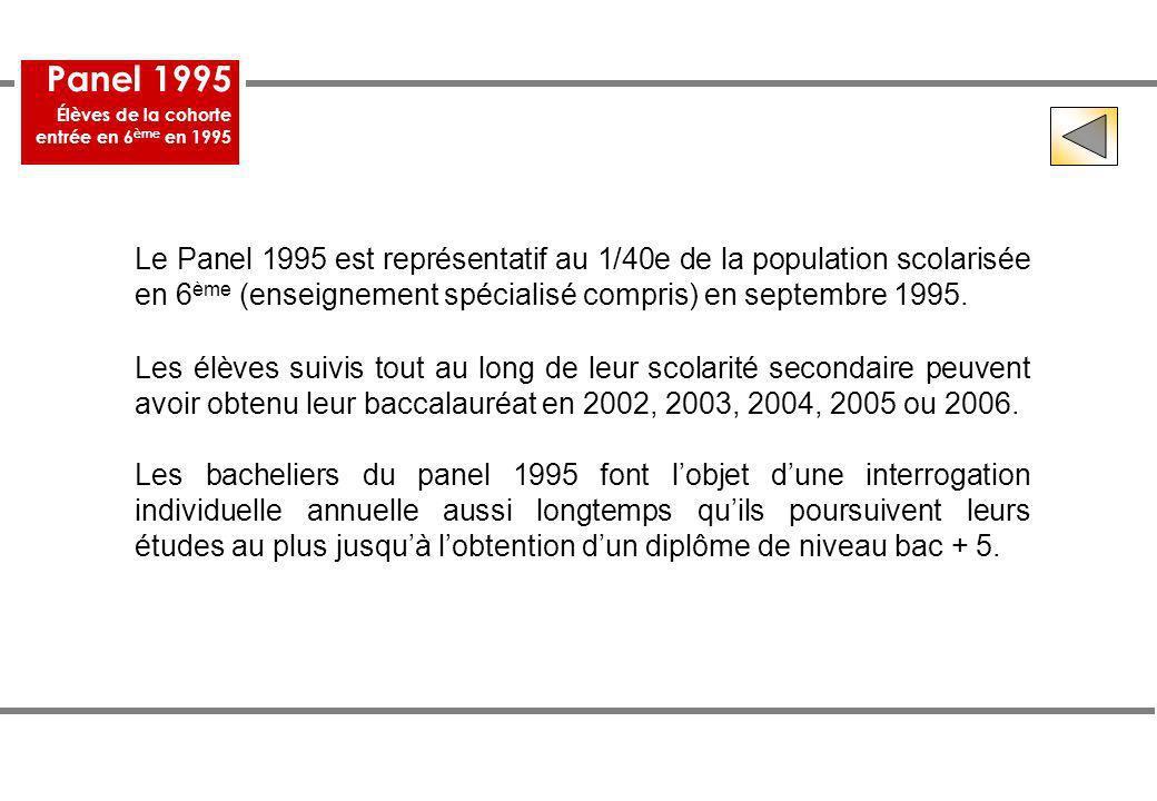 Le Panel 1995 est représentatif au 1/40e de la population scolarisée en 6 ème (enseignement spécialisé compris) en septembre 1995. Les élèves suivis t