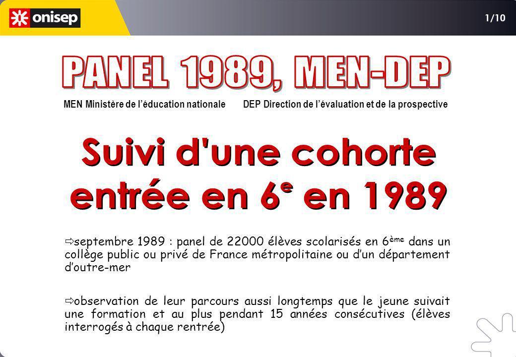 MEN Ministère de léducation nationale DEP Direction de lévaluation et de la prospective septembre 1989 : panel de 22000 élèves scolarisés en 6 ème dan