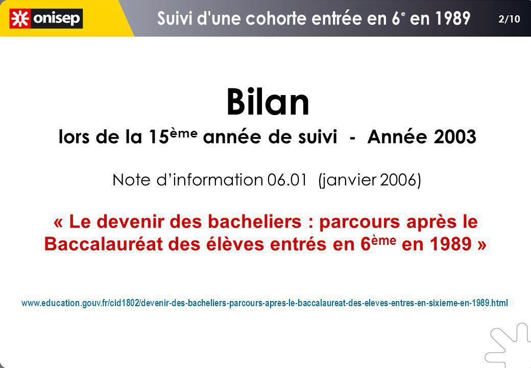 Bilan lors de la 15 ème année de suivi - Année 2003 Bilan lors de la 15 ème année de suivi - Année 2003 www.education.gouv.fr/cid1802/devenir-des-bach