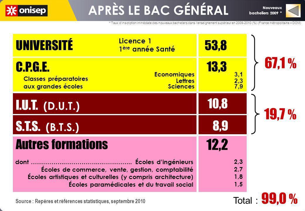 Nouveaux bacheliers 2009 * APRÈS LE BAC GÉNÉRAL UNIVERSITÉ 53,8 C.P.G.E. I.U.T. (D.U.T.) S.T.S. (B.T.S.) 13,3 10,8 8,9 67,1 % 19,7 % Autres formations