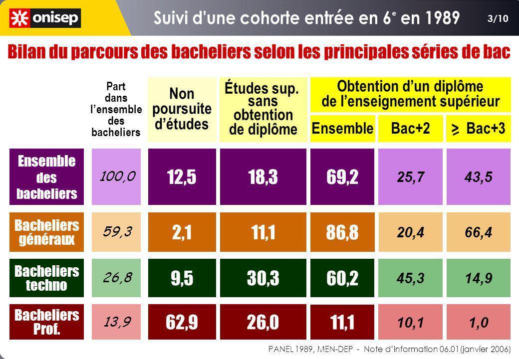 Non poursuite détudes EnsembleBac+2> Bac+3 Études sup. sans obtention de diplôme Bacheliers techno Bacheliers Prof. 26,8 13,9 Part dans lensemble des
