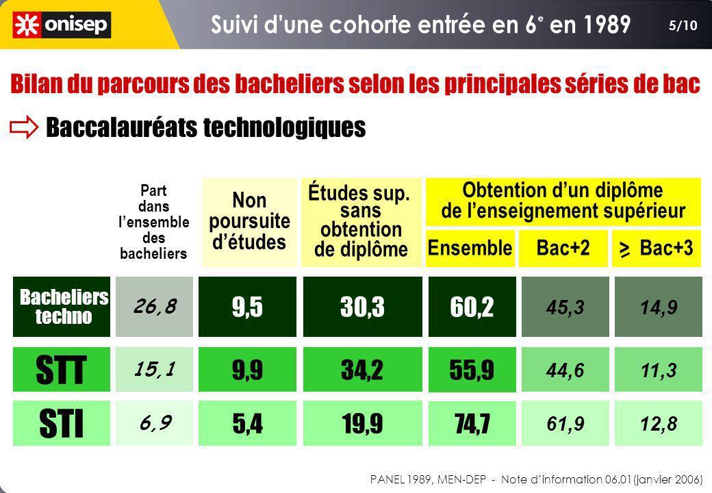 PANEL 1989, MEN-DEP - Note dinformation 06.01(janvier 2006) Bilan du parcours des bacheliers selon les principales séries de bac Baccalauréats technol
