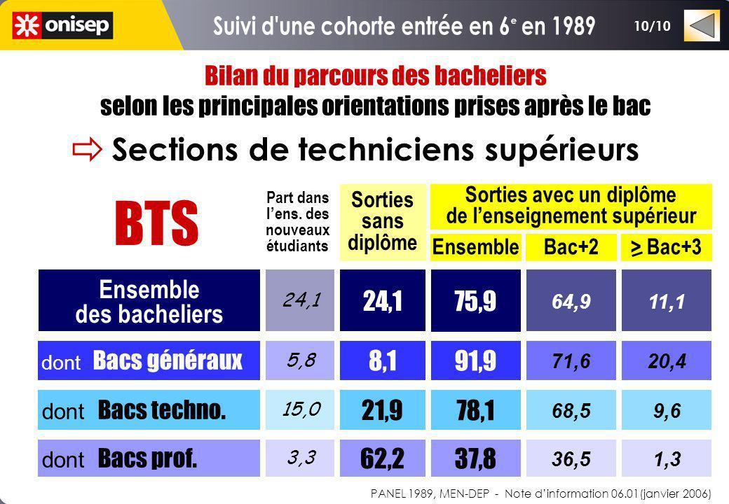 Bilan du parcours des bacheliers selon les principales orientations prises après le bac Sorties sans diplôme EnsembleBac+2> Bac+3 Part dans lens. des