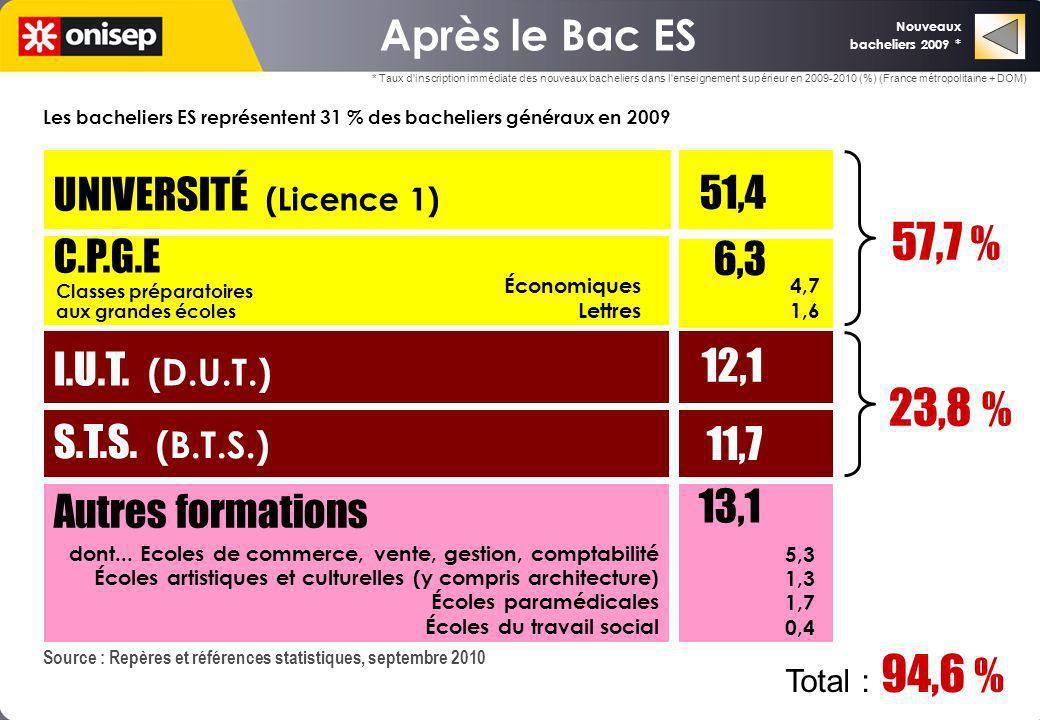 Les bacheliers ES représentent 31 % des bacheliers généraux en 2009 Source : Repères et références statistiques, septembre 2010 UNIVERSITÉ (Licence 1)
