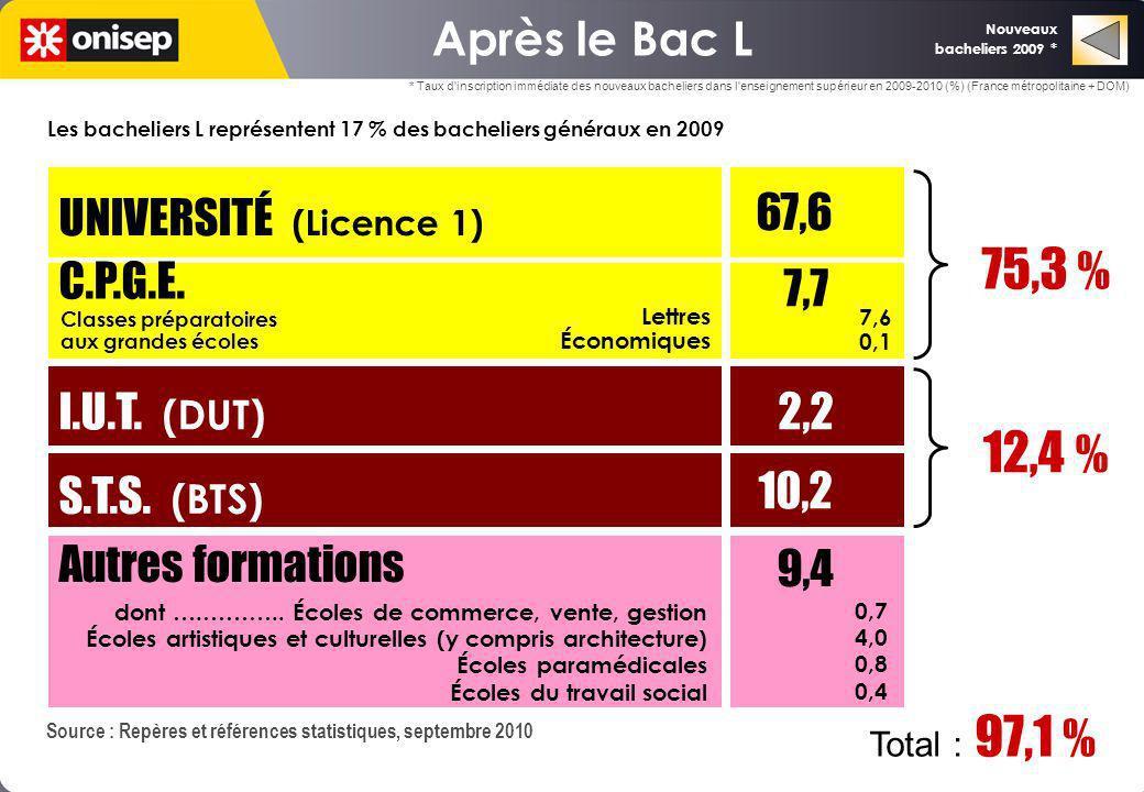 Source : Repères et références statistiques, septembre 2010 UNIVERSITÉ (Licence 1) 67,6 C.P.G.E. I.U.T. (DUT) S.T.S. (BTS) 7,7 2,2 10,2 75,3 % 12,4 %