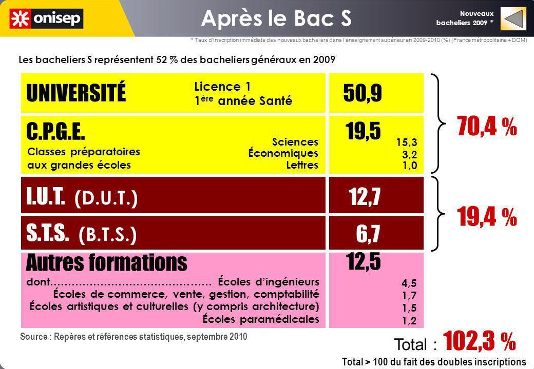Les bacheliers S représentent 52 % des bacheliers généraux en 2009 UNIVERSITÉ 50,9 C.P.G.E. I.U.T. (D.U.T.) S.T.S. (B.T.S.) 12,7 6,7 70,4 % 19,4 % Aut