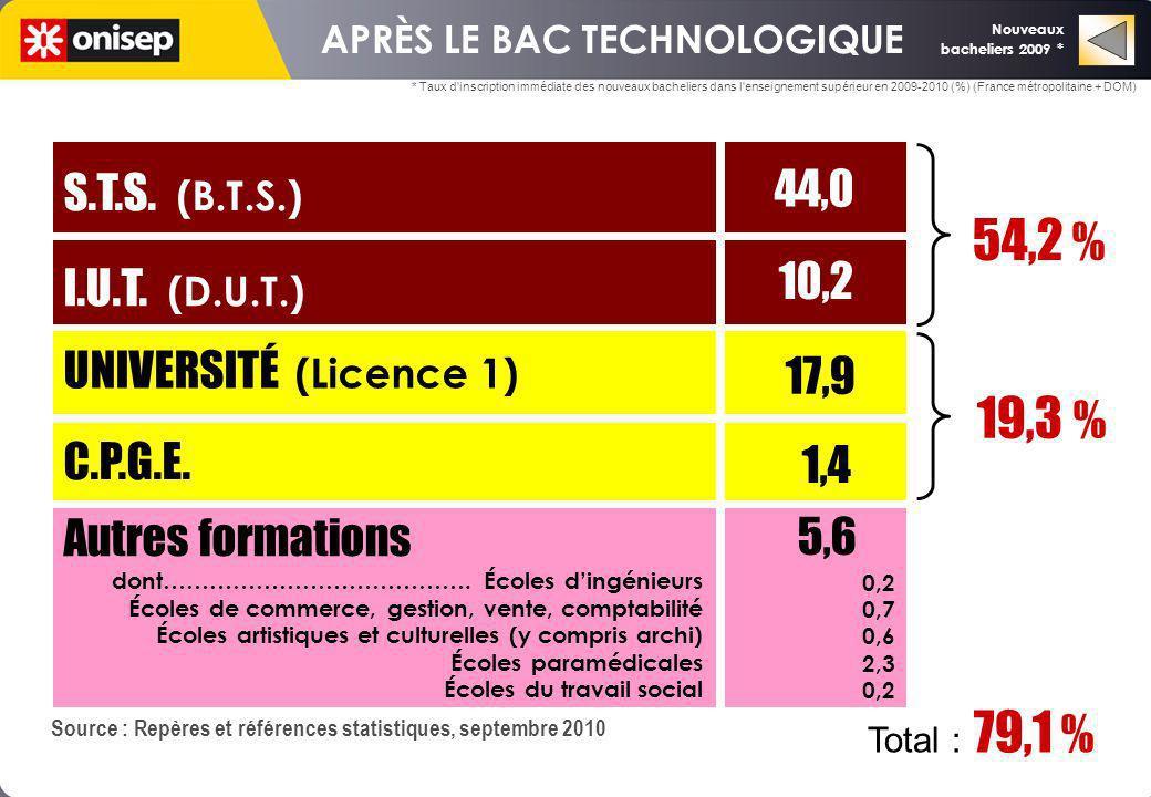 APRÈS LE BAC TECHNOLOGIQUE UNIVERSITÉ (Licence 1) 17,9 C.P.G.E. I.U.T. (D.U.T.) S.T.S. (B.T.S.) 1,4 10,2 44,0 19,3 % 54,2 % Autres formations 5,6 0,2