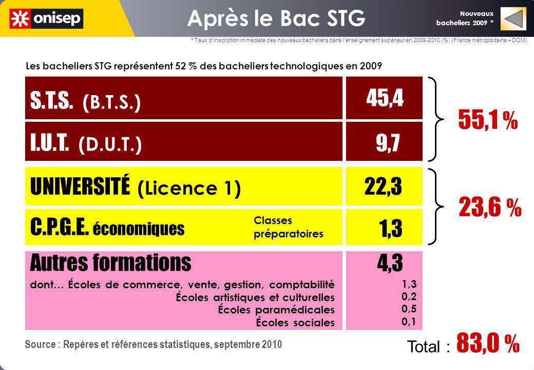 UNIVERSITÉ (Licence 1) 22,3 C.P.G.E. économiques I.U.T. (D.U.T.) S.T.S. (B.T.S.) 1,3 9,7 45,4 23,6 % 55,1 % Autres formations 4,3 1,3 0,2 0,5 0,1 dont