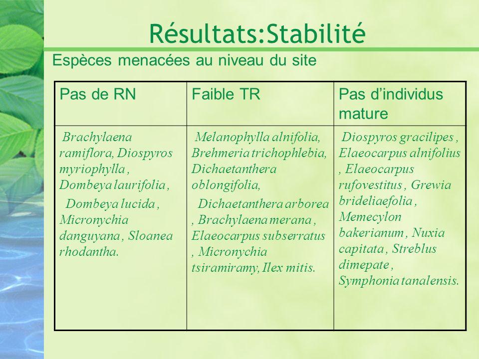 Résultats:Stabilité Espèces menacées au niveau du site Pas de RNFaible TRPas dindividus mature Brachylaena ramiflora, Diospyros myriophylla, Dombeya l