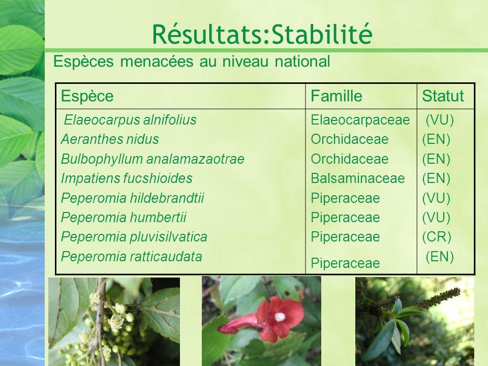 Résultats:Stabilité Espèces menacées au niveau national EspèceFamilleStatut Elaeocarpus alnifolius Aeranthes nidus Bulbophyllum analamazaotrae Impatie