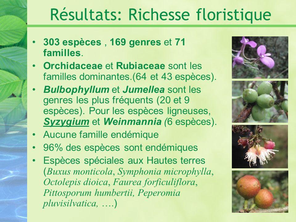 Résultats: Richesse floristique 303 espèces, 169 genres et 71 familles. Orchidaceae et Rubiaceae sont les familles dominantes.(64 et 43 espèces). Bulb