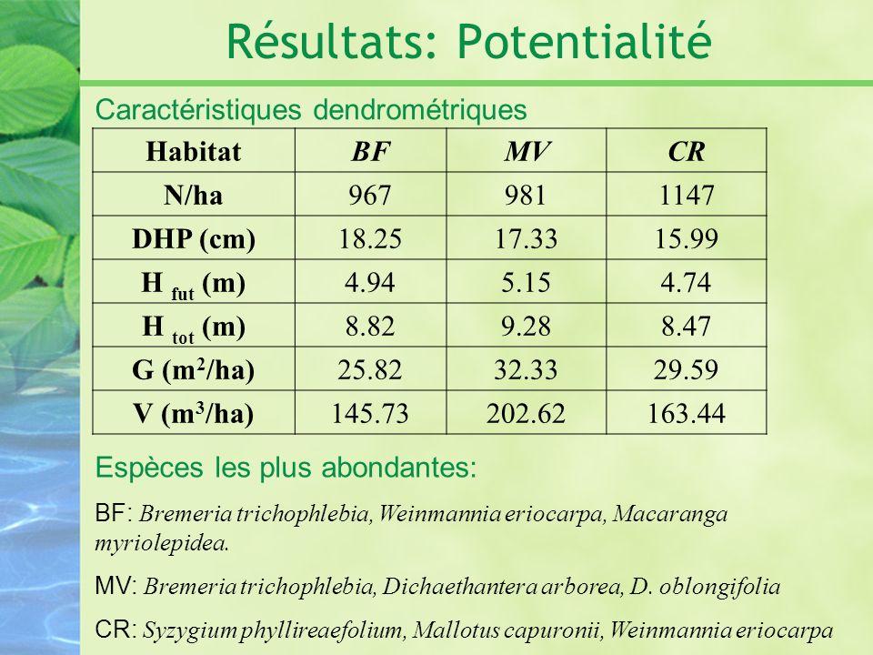 Résultats: Potentialité Caractéristiques dendrométriques HabitatBFMVCR N/ha9679811147 DHP (cm)18.2517.3315.99 H fut (m)4.945.154.74 H tot (m)8.829.288