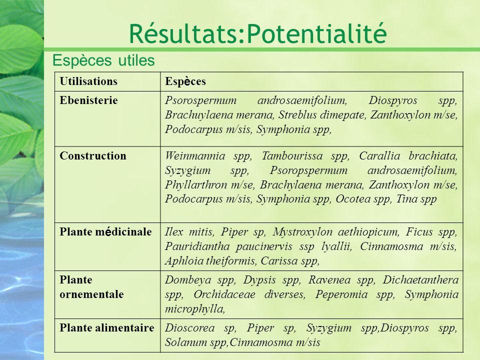 Résultats:Potentialité Espèces utiles Utilisations Esp è ces EbenisteriePsorospermum androsaemifolium, Diospyros spp, Brachuylaena merana, Streblus di