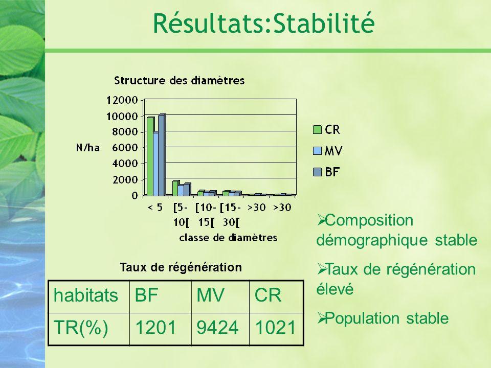 Résultats:Stabilité habitatsBFMVCR TR(%)120194241021 Taux de régénération Composition démographique stable Taux de régénération élevé Population stabl