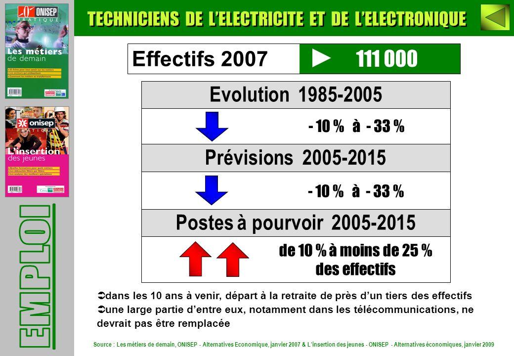 111 000 Evolution 1985-2005 Prévisions 2005-2015 Postes à pourvoir 2005-2015 - 10 % à - 33 % de 10 % à moins de 25 % des effectifs Effectifs 2007 - 10