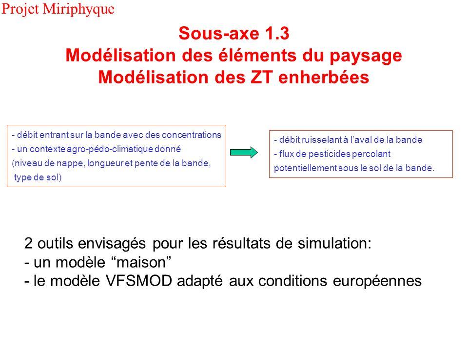 2 outils envisagés pour les résultats de simulation: - un modèle maison - le modèle VFSMOD adapté aux conditions européennes - débit entrant sur la ba