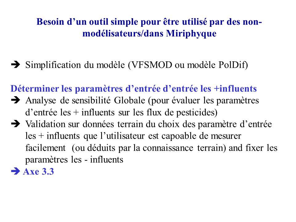 Simplification du modèle (VFSMOD ou modèle PolDif) Déterminer les paramètres dentrée dentrée les +influents Analyse de sensibilité Globale (pour évalu