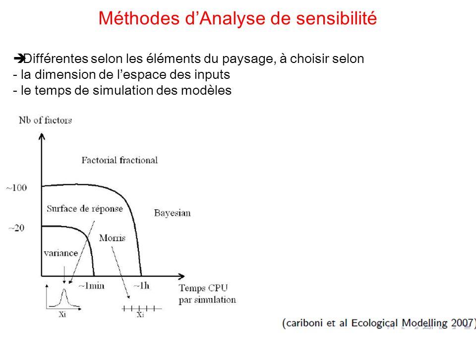 Différentes selon les éléments du paysage, à choisir selon - la dimension de lespace des inputs - le temps de simulation des modèles Méthodes dAnalyse de sensibilité
