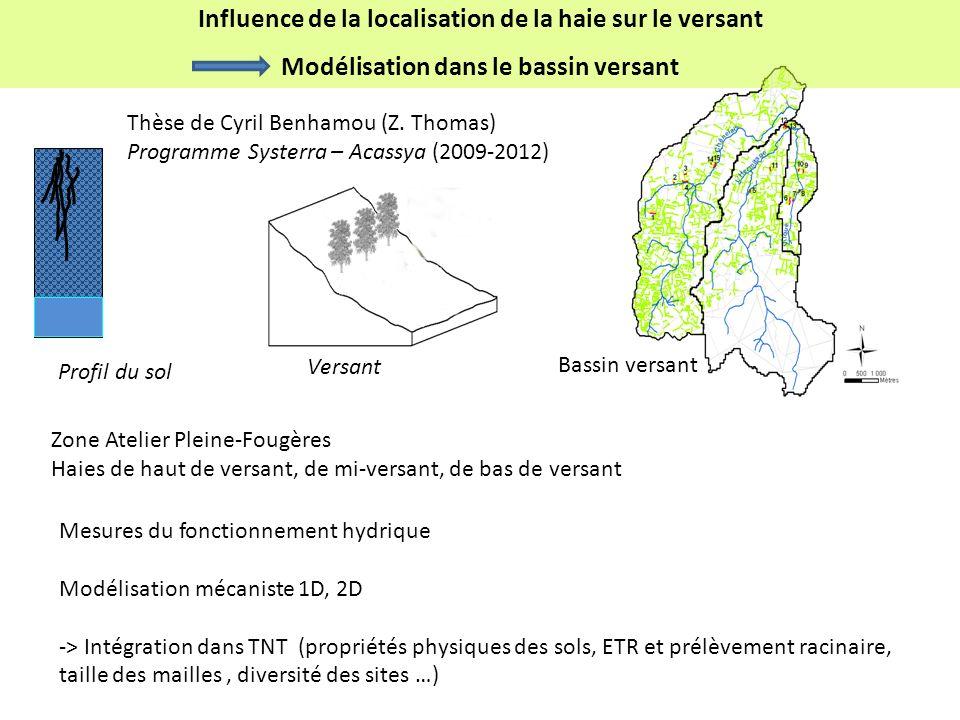Bassin versant Versant Profil du sol Influence de la localisation de la haie sur le versant Modélisation dans le bassin versant Thèse de Cyril Benhamo