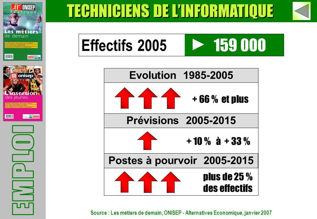 TECHNICIENS DE LINFORMATIQUE 159 000 Evolution 1985-2005 Prévisions 2005-2015 Postes à pourvoir 2005-2015 + 66 % et plus plus de 25 % des effectifs Ef