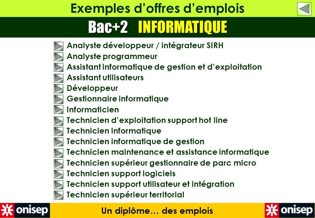 Exemples doffres demplois Bac+2 INFORMATIQUE Un diplôme… des emplois Analyste développeur / intégrateur SIRH Analyste programmeur Assistant informatiq