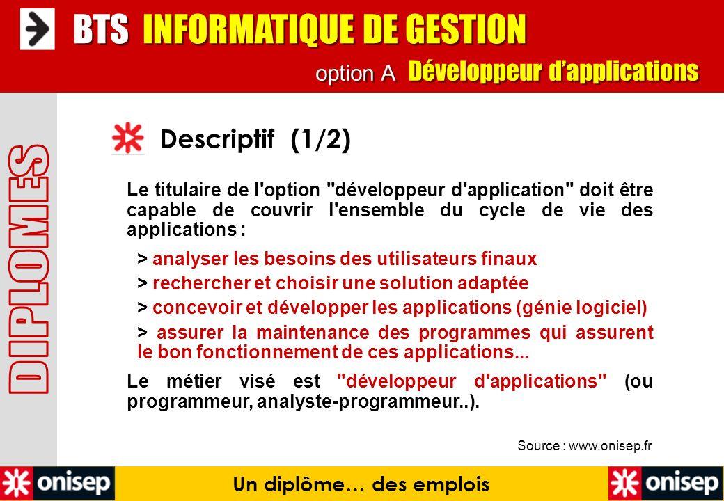Source : www.onisep.fr Descriptif (1/2) BTS INFORMATIQUE DE GESTION Un diplôme… des emplois option A Développeur dapplications Le titulaire de l'optio