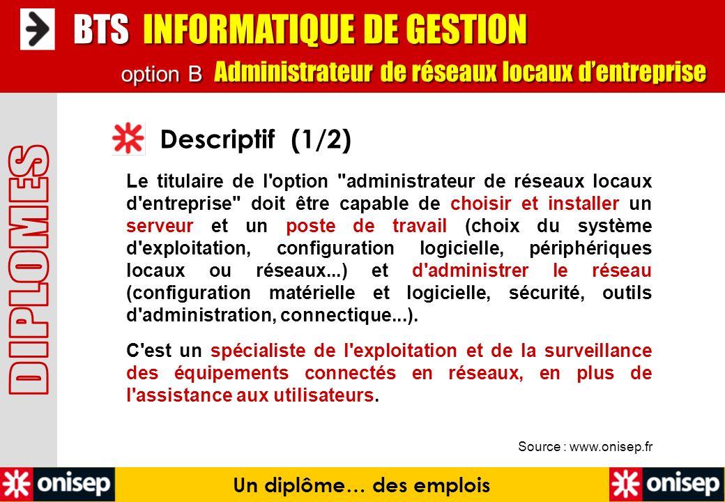 Source : www.onisep.fr Descriptif (1/2) BTS INFORMATIQUE DE GESTION Un diplôme… des emplois option B Administrateur de réseaux locaux dentreprise Le t