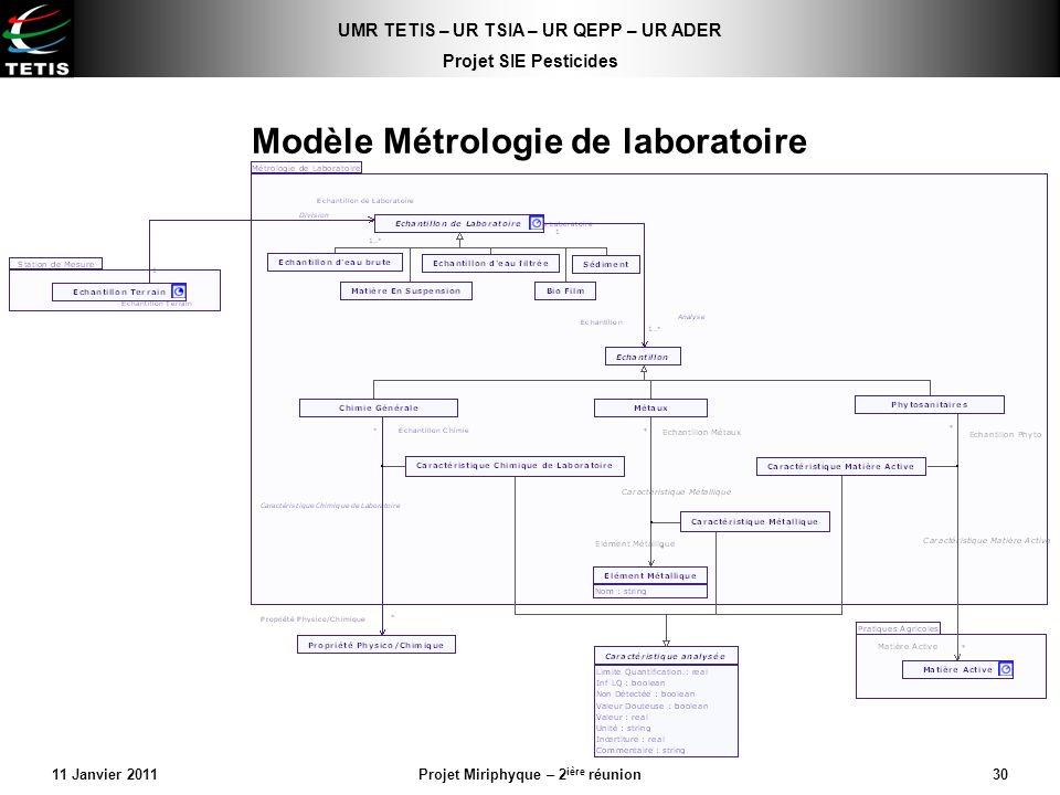 UMR TETIS – UR TSIA – UR QEPP – UR ADER Projet SIE Pesticides 11 Janvier 2011Projet Miriphyque – 2 ière réunion30 Modèle Métrologie de laboratoire