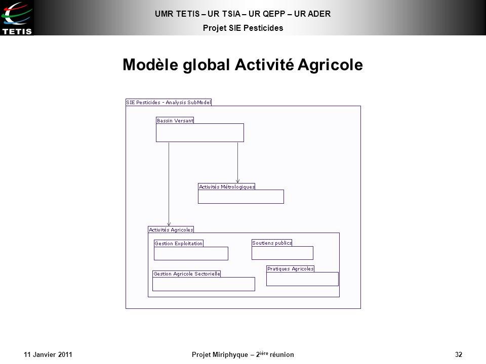 UMR TETIS – UR TSIA – UR QEPP – UR ADER Projet SIE Pesticides 11 Janvier 2011Projet Miriphyque – 2 ière réunion32 Modèle global Activité Agricole