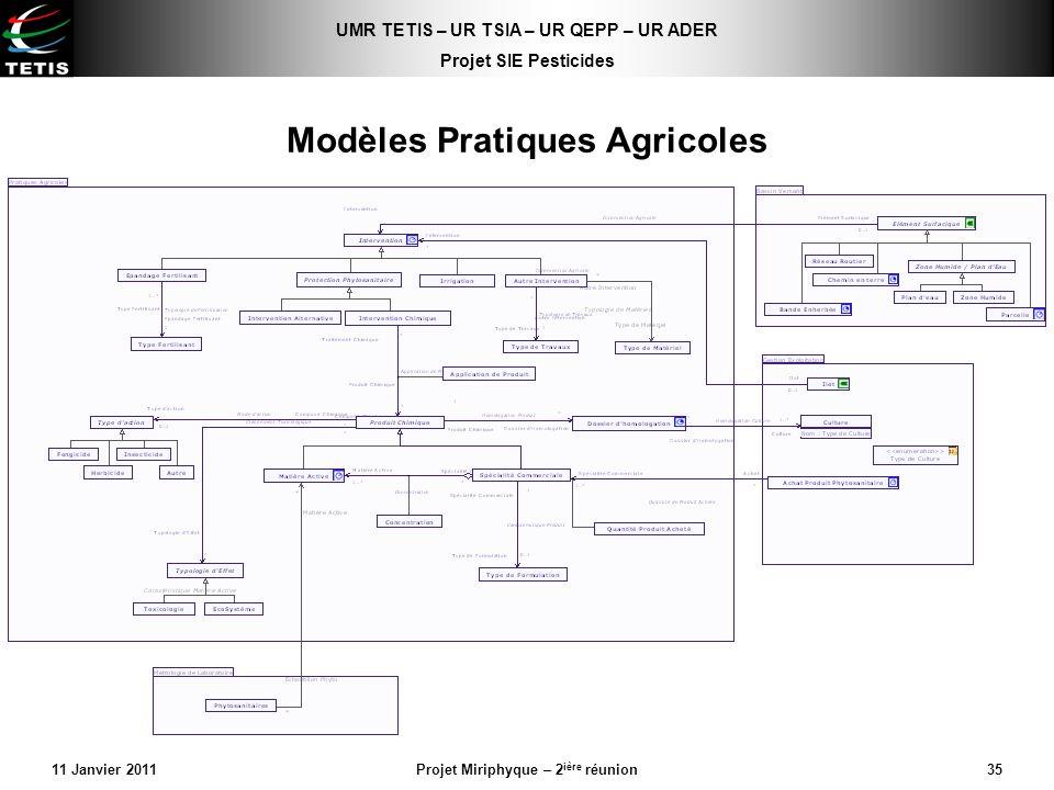 UMR TETIS – UR TSIA – UR QEPP – UR ADER Projet SIE Pesticides 11 Janvier 2011Projet Miriphyque – 2 ière réunion35 Modèles Pratiques Agricoles