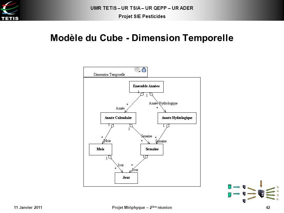 UMR TETIS – UR TSIA – UR QEPP – UR ADER Projet SIE Pesticides 11 Janvier 2011Projet Miriphyque – 2 ière réunion42 Modèle du Cube - Dimension Temporell
