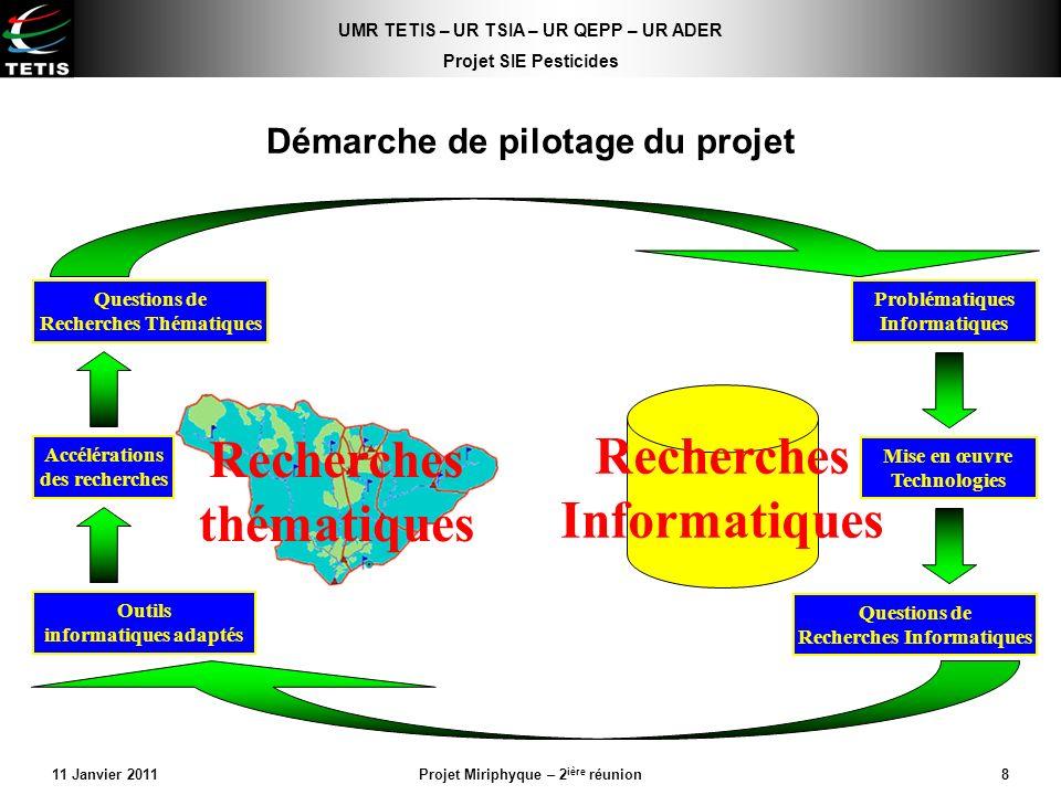 UMR TETIS – UR TSIA – UR QEPP – UR ADER Projet SIE Pesticides 11 Janvier 2011Projet Miriphyque – 2 ière réunion8 Recherches thématiques Recherches Inf