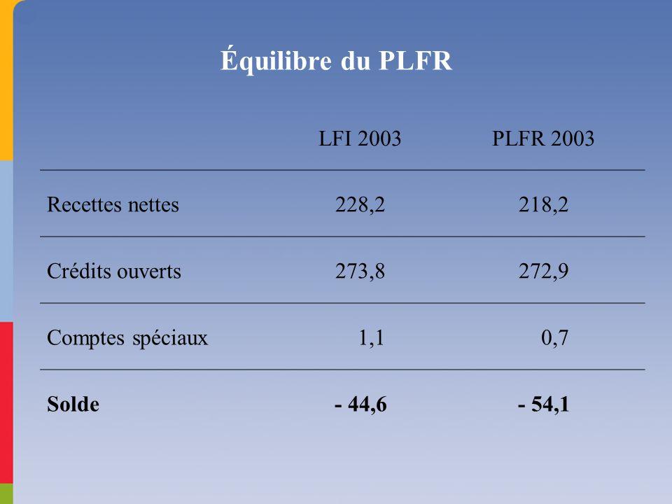 Équilibre du PLFR LFI 2003PLFR 2003 Recettes nettes228,2218,2 Crédits ouverts273,8272,9 Comptes spéciaux 1,1 0,7 Solde- 44,6- 54,1