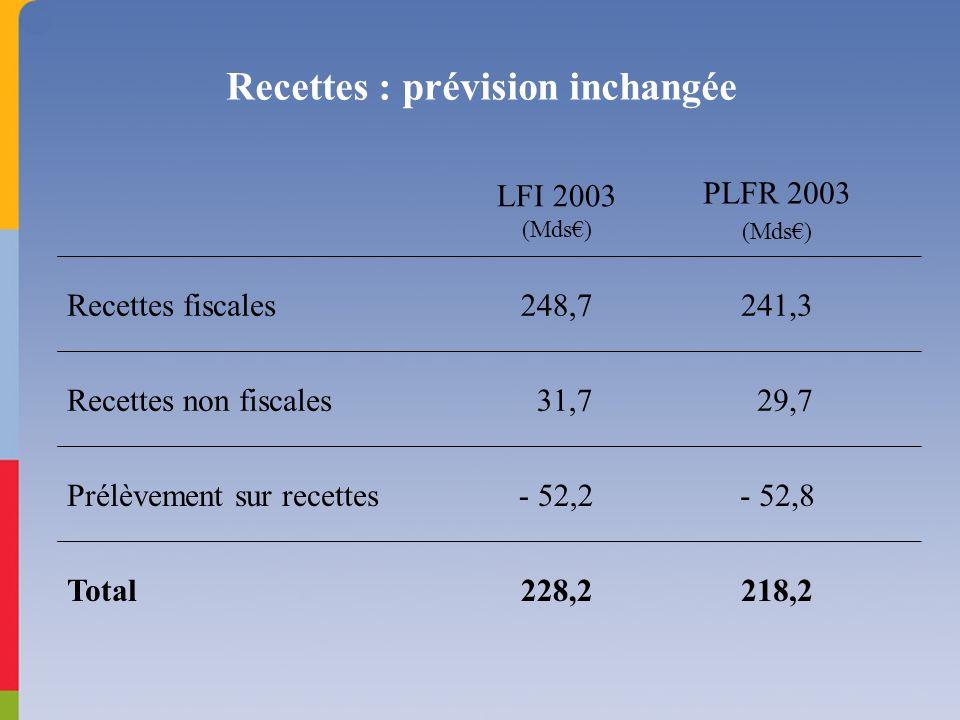 Recettes : prévision inchangée LFI 2003 (Mds) PLFR 2003 (Mds) Recettes fiscales248,7241,3 Recettes non fiscales 31,7 29,7 Prélèvement sur recettes- 52