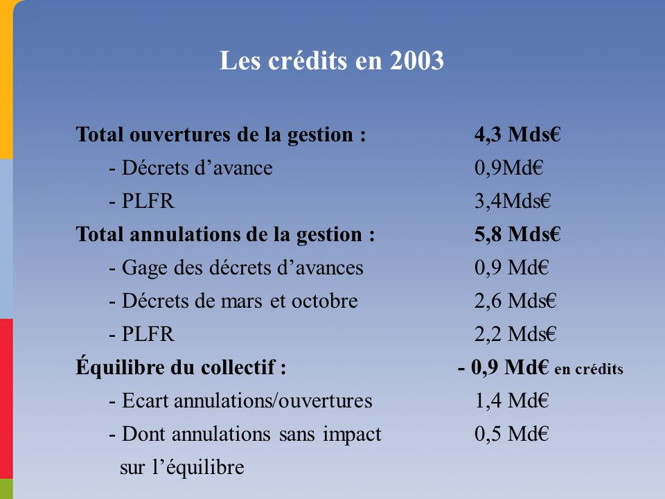 Les crédits en 2003 Total ouvertures de la gestion : 4,3 Mds - Décrets davance 0,9Md - PLFR 3,4Mds Total annulations de la gestion : 5,8 Mds - Gage de