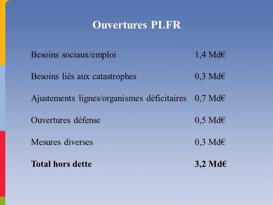 Ouvertures PLFR Besoins sociaux/emploi1,4 Md Besoins liés aux catastrophes0,3 Md Ajustements lignes/organismes déficitaires0,7 Md Ouvertures défense0,