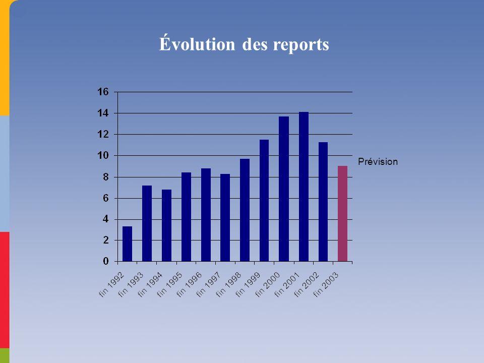 Évolution des reports Prévision