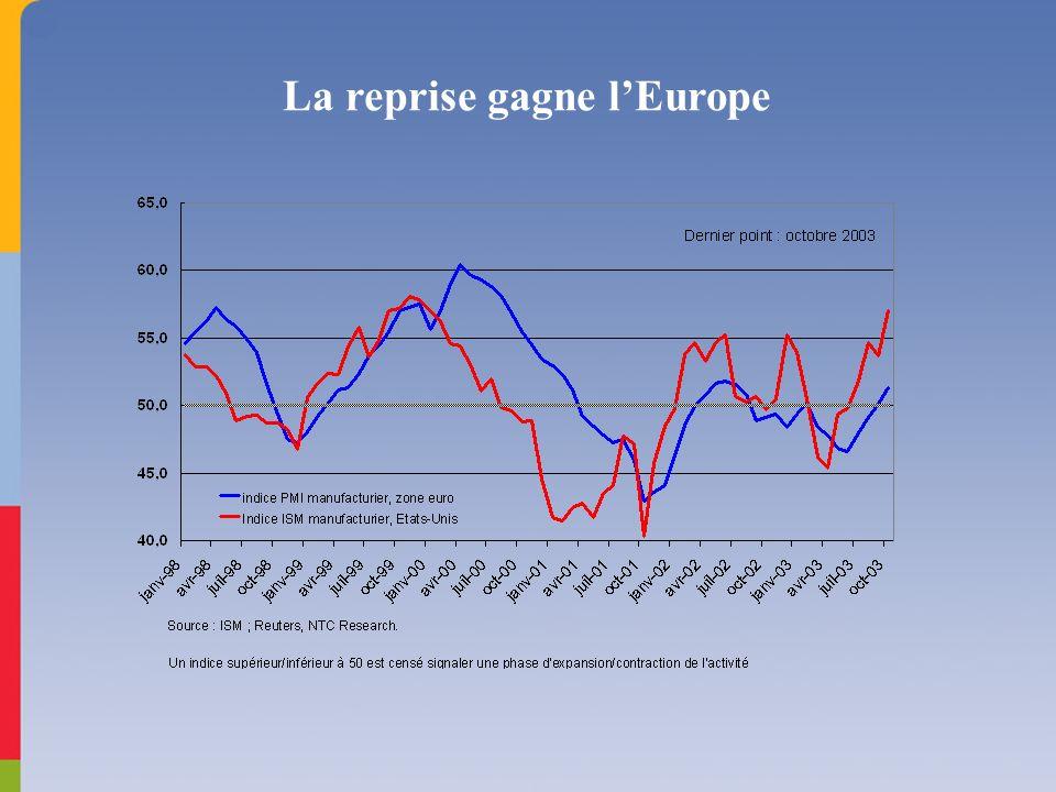 La reprise gagne lEurope