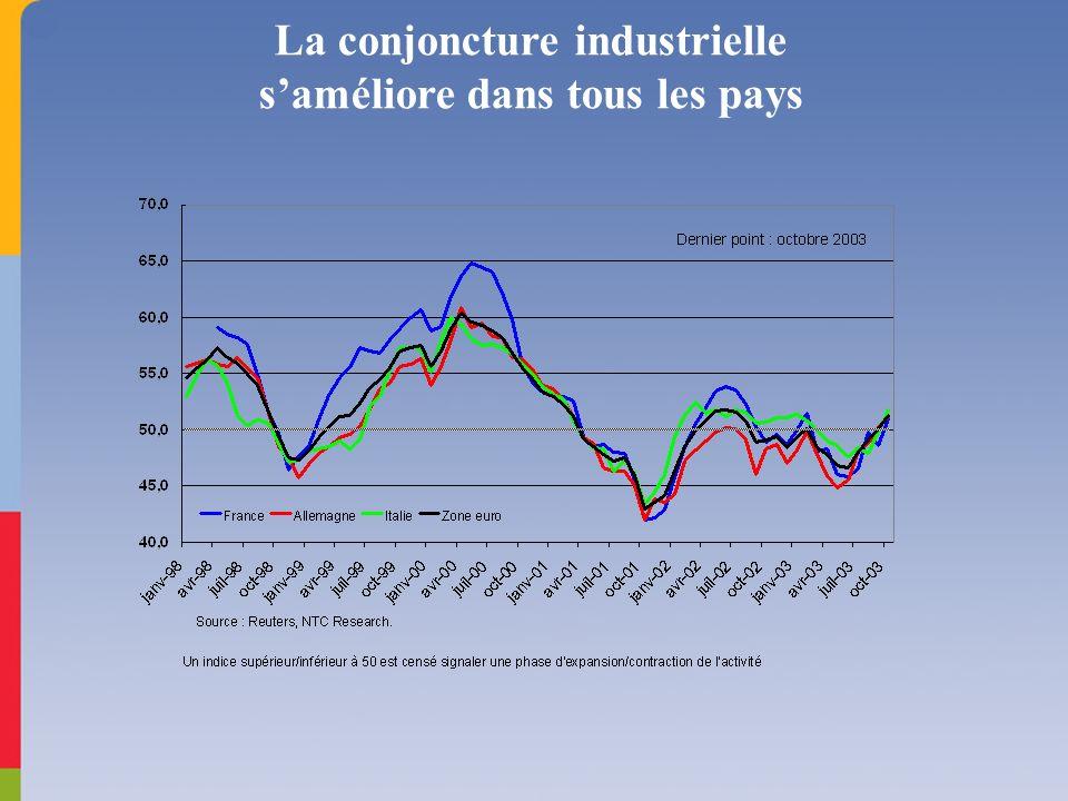 Lamélioration est encore plus marquée dans les services, pour la France en particulier