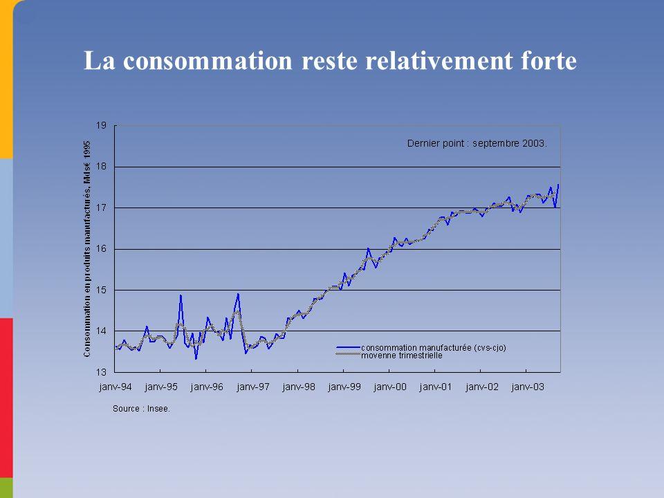 La consommation reste relativement forte
