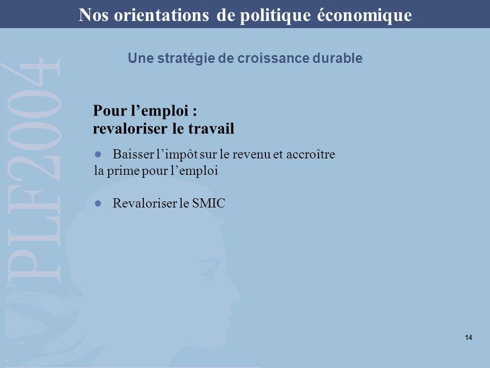 Pour lemploi : revaloriser le travail Nos orientations de politique économique Une stratégie de croissance durable Baisser limpôt sur le revenu et acc